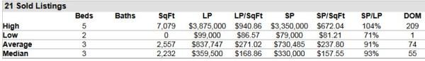 Stuart FL 34996 Residential Market Report July 2014
