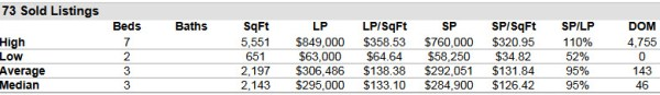 Palm City FL 34990 Residential Market Report July 2014
