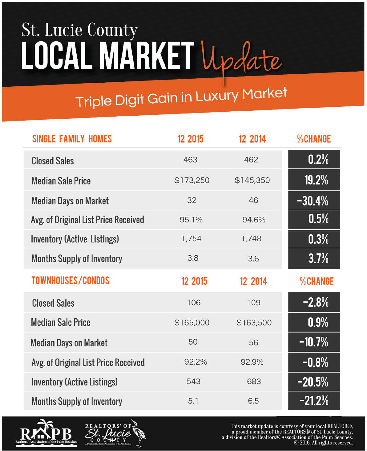 St Lucie County December 2015 Market Report