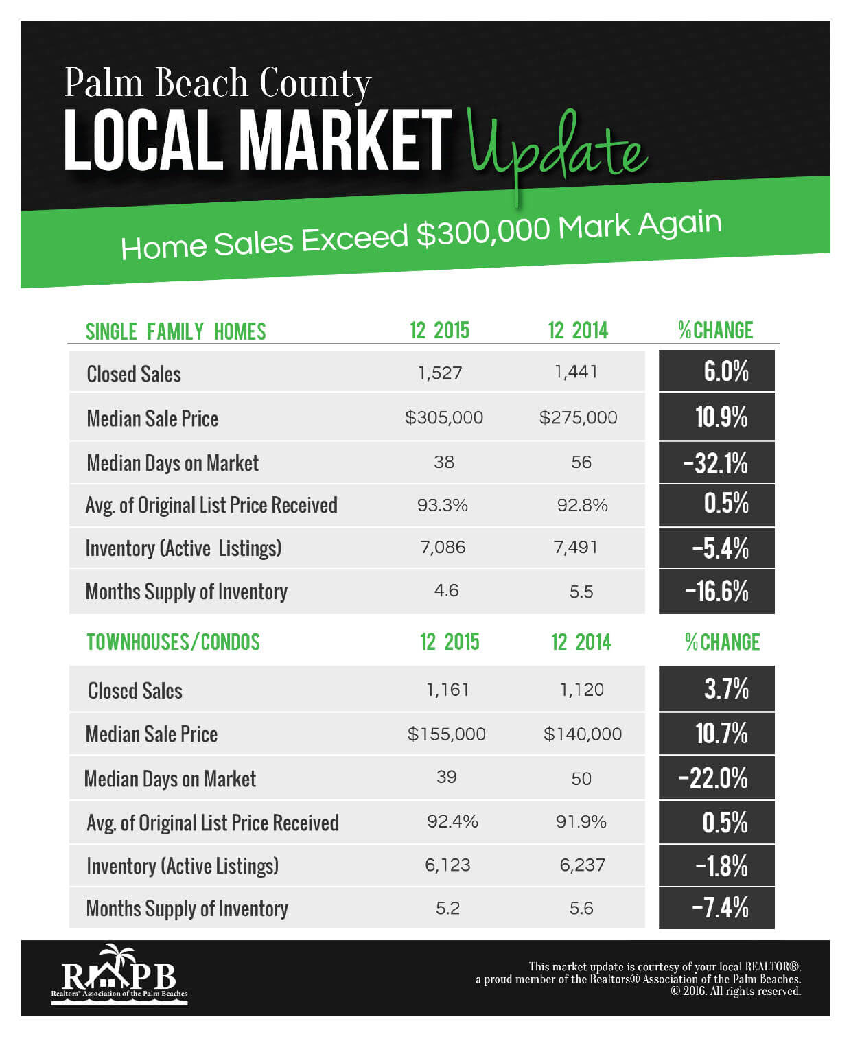 Palm Beach County December 2015 Market Report