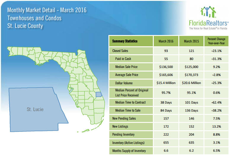 March 2016 Monthly Market Detail St Lucie County Townhouses and Condos