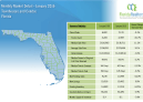 Florida Townhouse and Condo 2nd Quarter Market Report