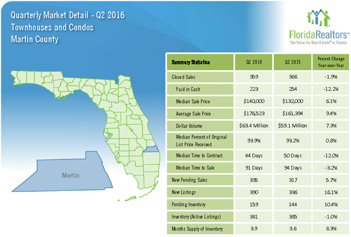Quarterly Market Report for Martin County Townhouses and Condos