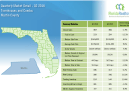 Martin County Townhouse and Condo 2nd Quarter Market Report