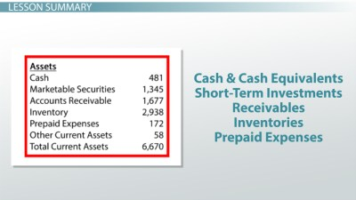 What Are Current Assets? - Definition, Examples & Calculation - Video & Lesson Transcript ...
