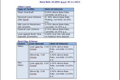 Car Loan Rates From Sbi | Upcomingcarshq.com