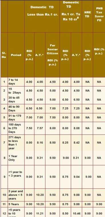 Punjab national bank personal loan interest rate - 2018-2019 StudyChaCha
