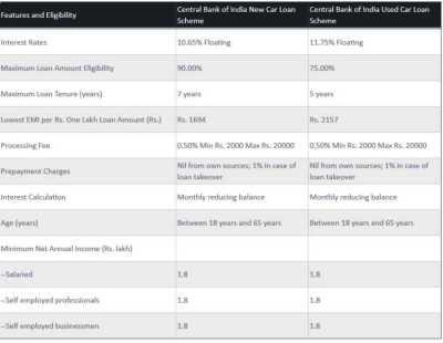 Central Bank of India Car Loan Scheme - 2018-2019 StudyChaCha