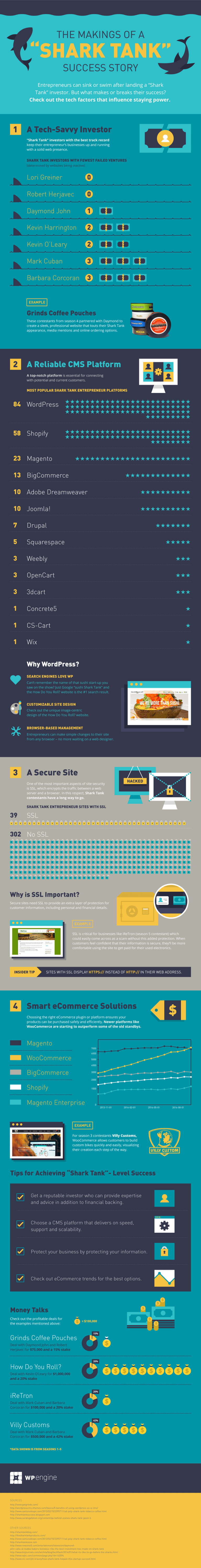 Run-Website-Like-Shark-Tank-Infographic