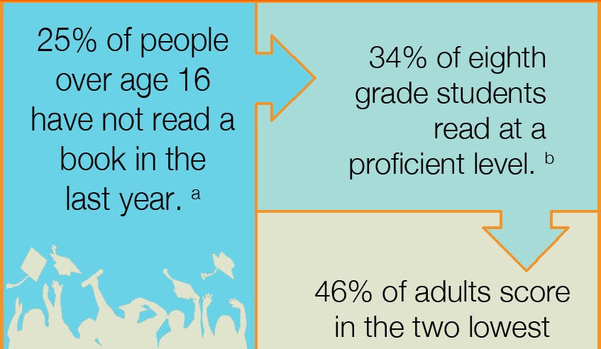 The Importance of Reading featured