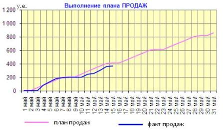 график план факт продаж