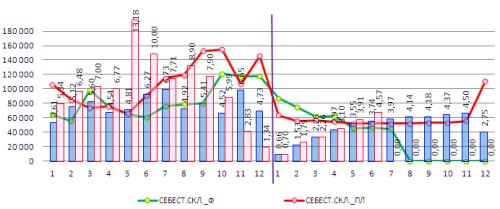 график себестоимости и оборачиваемости складских запасов