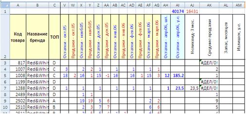 таблица остатки продажи расчёт завышенных запасов