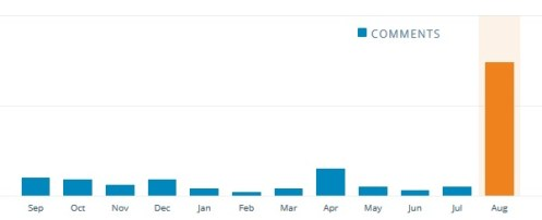 2015 blog comments