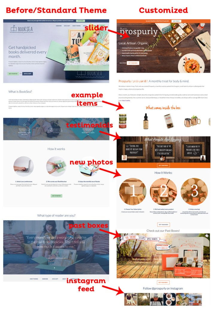 Prospurly Site Edits