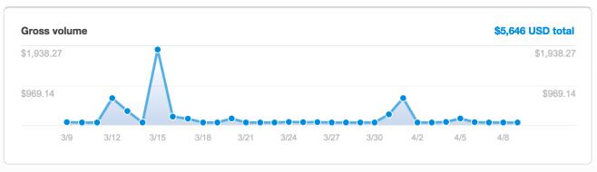 First 30 Days of Prospurly Revenue