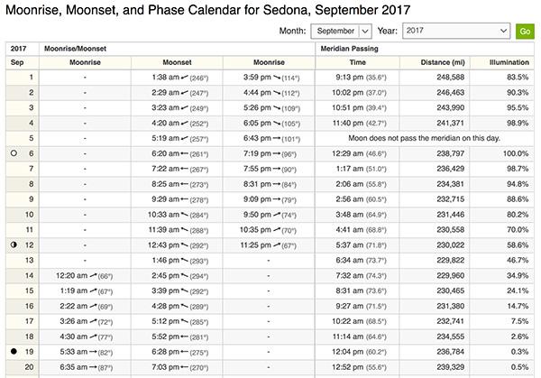 moon info chart