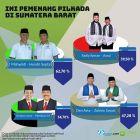 Inilah Hasil Sementara Pilkada di 4 Daerah Sumatera Barat