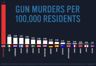 Common causes, special causes, and gun violence