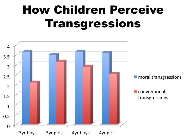 Children Transgression Perception