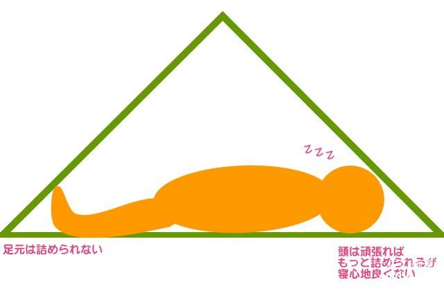 テントで寝たときの様子