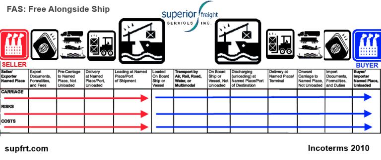 FAS SUPFRT INCOTERM CHART