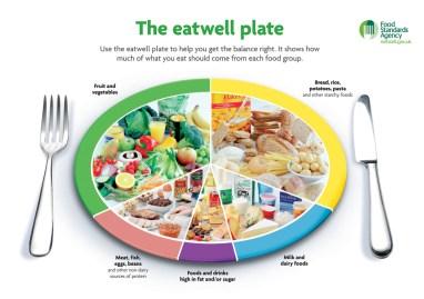 eatwell-plate