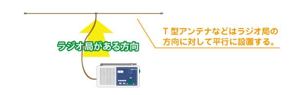 radio_t_antena