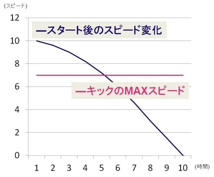 スピードグラフ