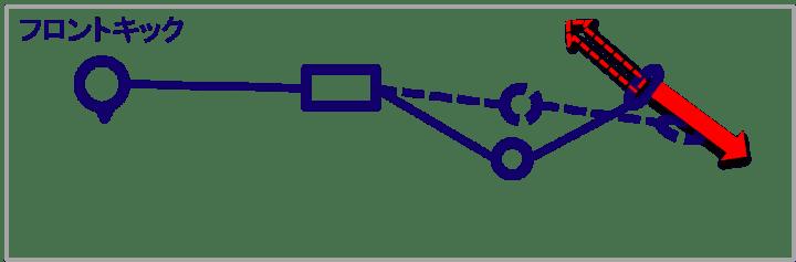フロントキックの説明図