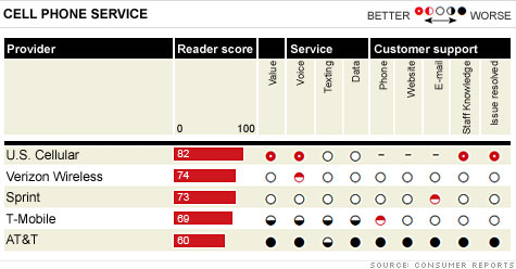 Consumer Reports Harvey Balls