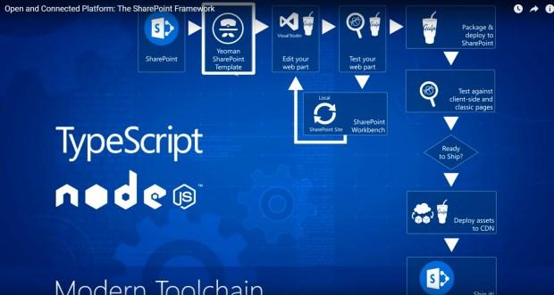 SharePoint Framework Tool Chain