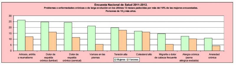 Mujeres en cifras. Percepción del estado de salud