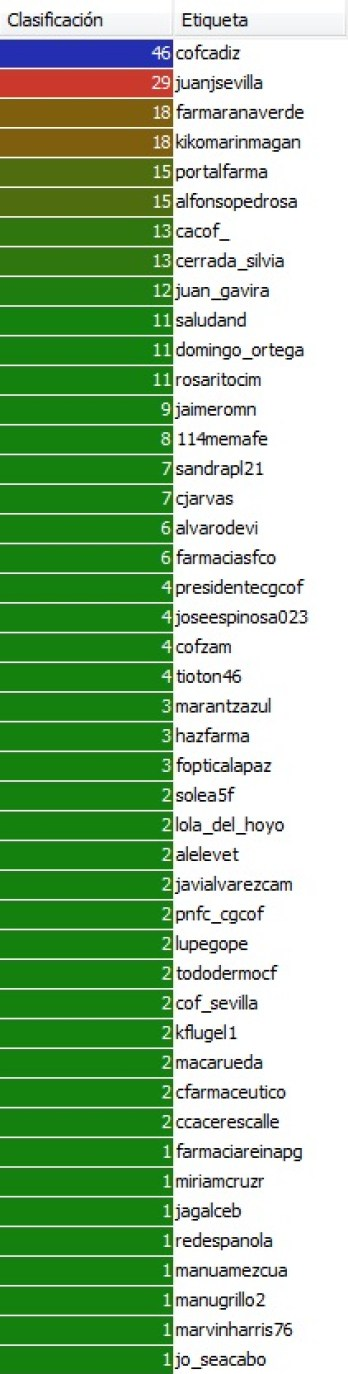 cadiz rank_table