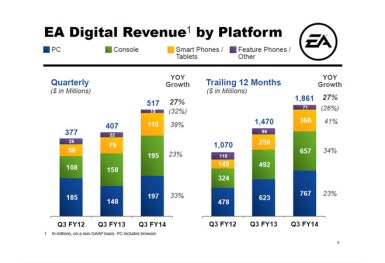 EA Digital Revenue by Platform
