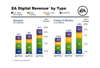 EA Digital Revenue by Type