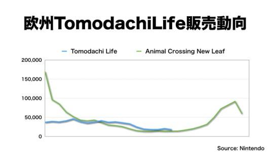 欧州『トモダチコレクション 新生活』販売動向 『とびだせ どうぶつの森』との比較
