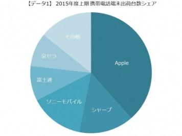 2015年度上期の携帯電話端末のメーカー別出荷台数シェア