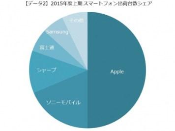2015年度上期のスマートフォン市場のメーカー別出荷台数