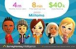 任天堂の『Miitomo』、MAUは400万人、収益は週に28万ドル。米調査会社調べ