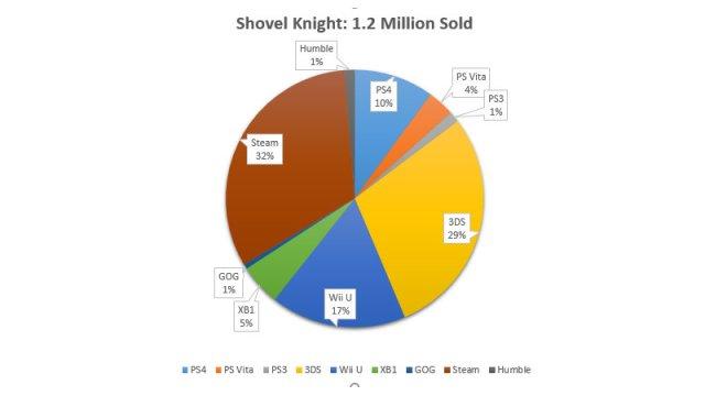 ShovelKnight_totalSales