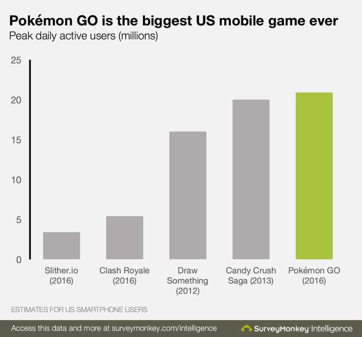 pokemoongo_is_the_biggest_us_mobile_game_ever