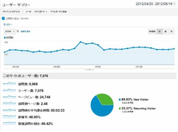 2012年5月のアクセス数