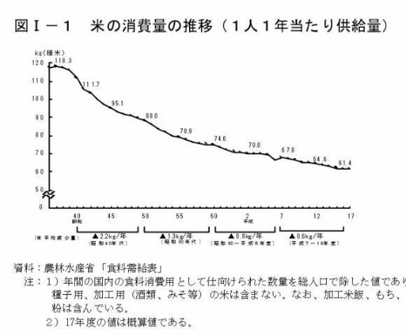米の消費量の推移  日本の主食の米の値段について