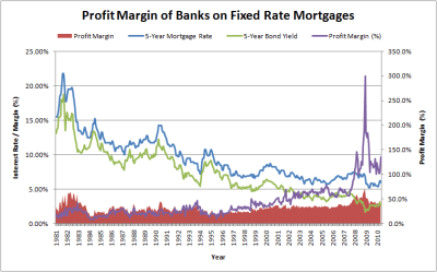 historical rates | simple financial analysis