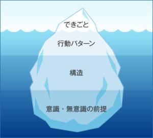 システム思考の氷山モデル