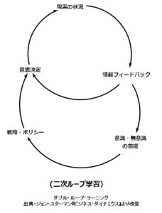 2次ループ学習(チェンジ・エージェント社さんのサイトから拝借)