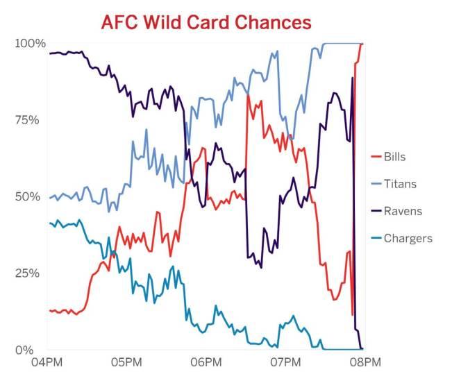 bills chart
