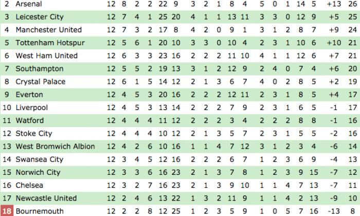 Premier League table plus the standings in Serie A, La Liga, Bundesliga and more European ...