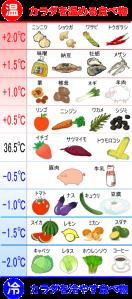 身体を温める食品